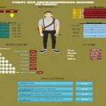 Perfil Empreendedor no Brasil- [INFOGRÁFICO]