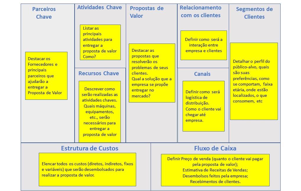 9a8fcbee4bab Business Model Canvas: Entenda os 9 Blocos do Canvas