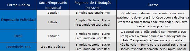 Classificação dos Tipos de Empresas e Regime de Tributação