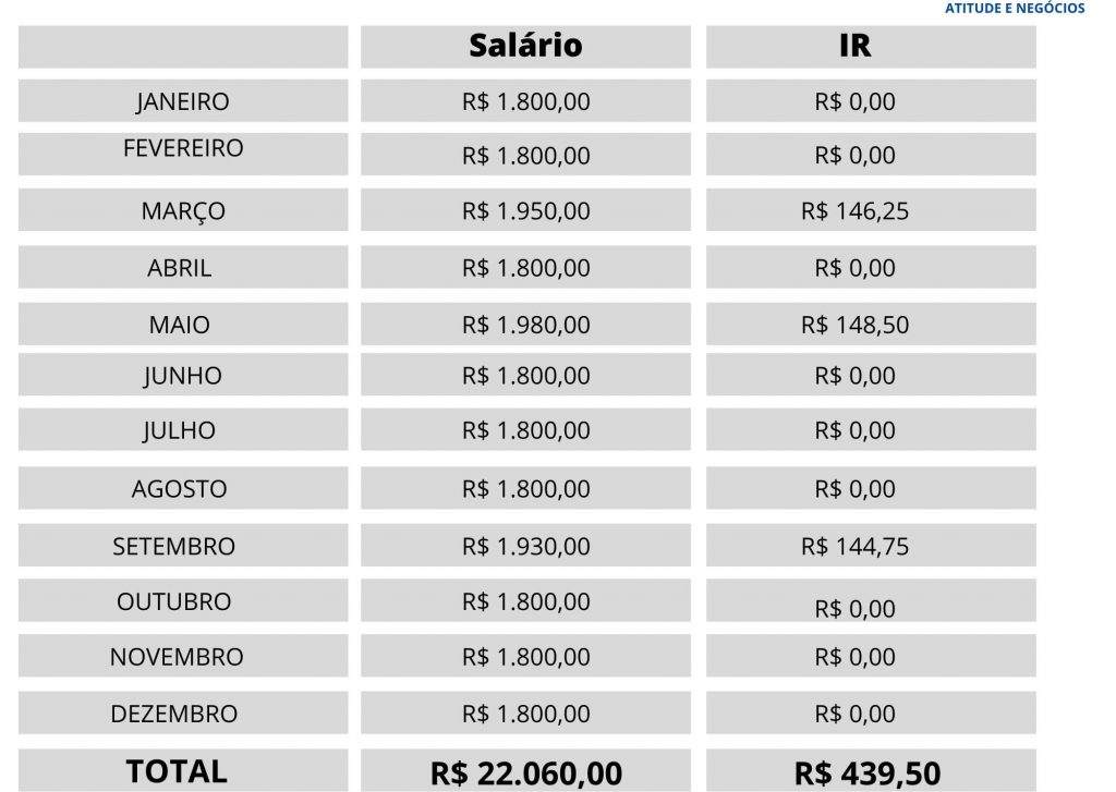 TABELA IMPOSTO DE RENDA RETIDO NA FONTE