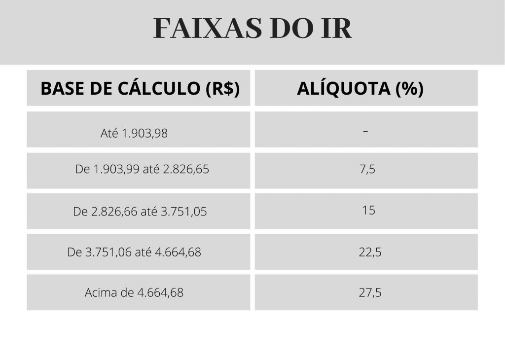 faixas do imposto de renda