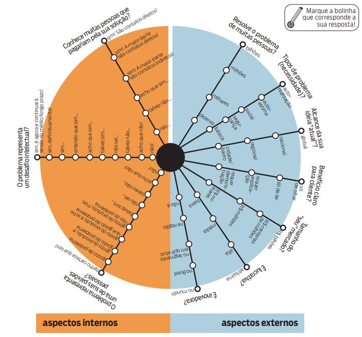 infográfico análise 360